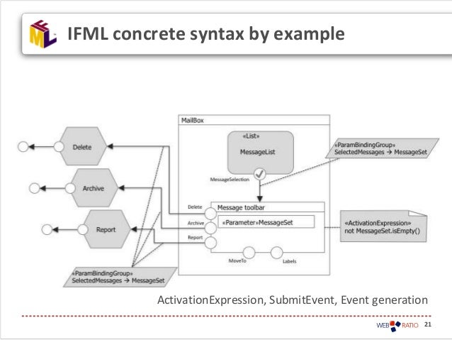 21IFML concrete syntax by exampleActivationExpression, SubmitEvent, Event generation