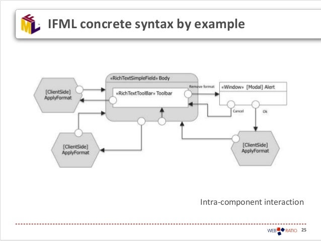 25IFML concrete syntax by exampleIntra-component interaction