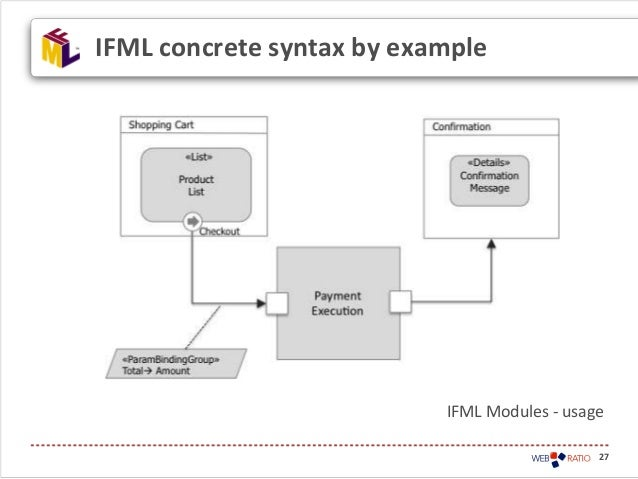 27IFML concrete syntax by exampleIFML Modules - usage
