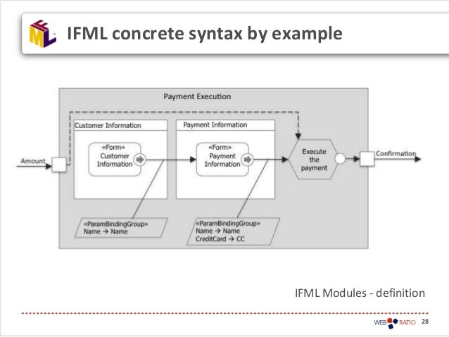 28IFML concrete syntax by exampleIFML Modules - definition