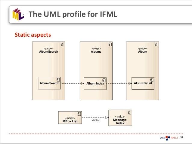 31Static aspectsThe UML profile for IFML«page»AlbumSearch«page»Albums«page»AlbumAlbum Search Album Index Album Detail«inde...