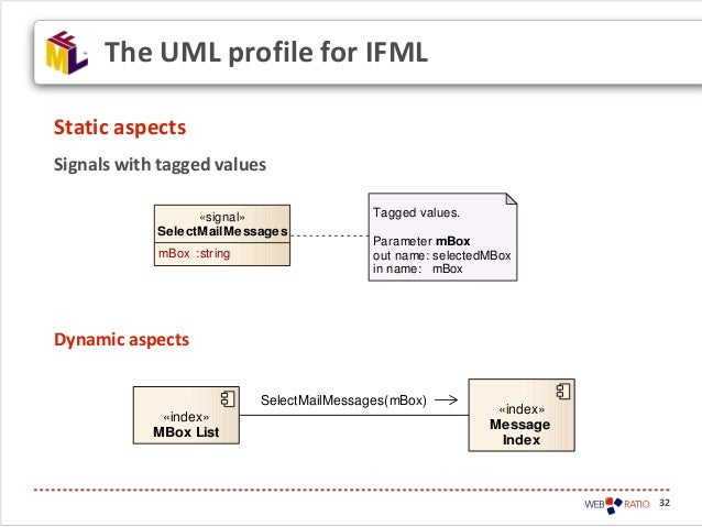 32Static aspectsSignals with tagged valuesDynamic aspectsThe UML profile for IFML«signal»SelectMailMessagesmBox :stringTag...