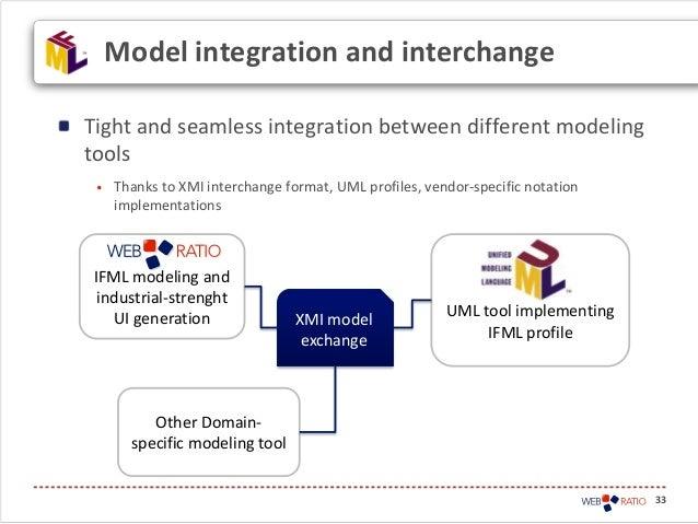 Tight and seamless integration between different modelingtools• Thanks to XMI interchange format, UML profiles, vendor-spe...