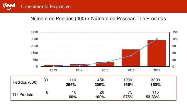 IFood - Todo ano uma empresa nova Slide 3