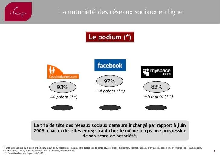 IFop Observatoire RéSeaux Sociaux Janvier 2010 Slide 3