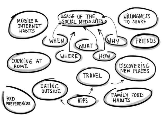 UX  Research in mobile