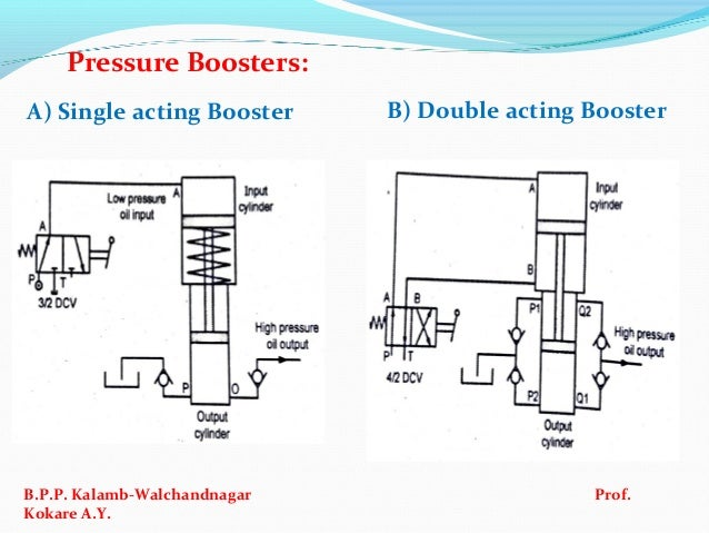 Double Acting Hydraulic Pressure Booster Works - BerkshireRegion