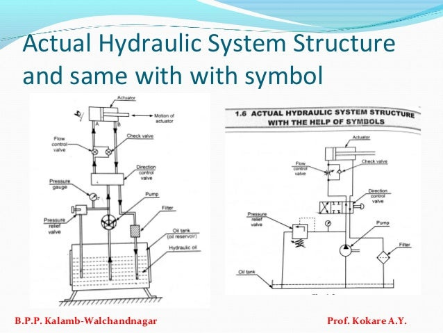 Actual Hydraulic System Structure and same with with symbol B.P.P. Kalamb-Walchandnagar Prof. Kokare A.Y.