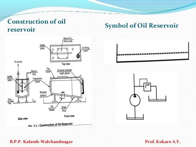 Construction of oil reservoir Symbol of Oil Reservoir B.P.P. Kalamb-Walchandnagar Prof. Kokare A.Y.