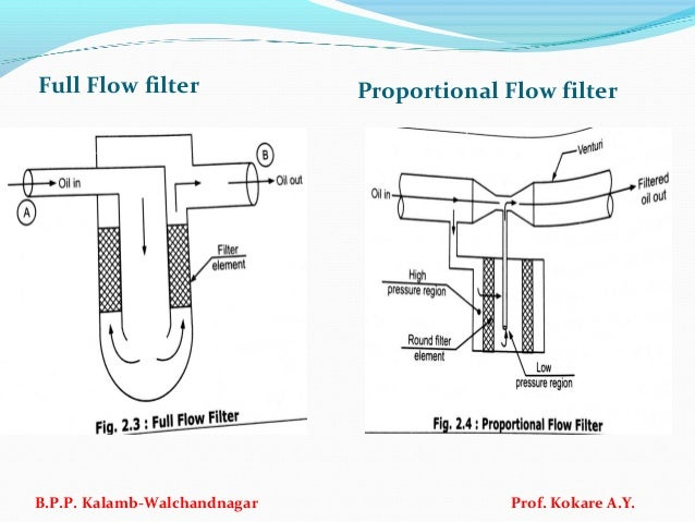 Full Flow filter Proportional Flow filter B.P.P. Kalamb-Walchandnagar Prof. Kokare A.Y.