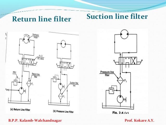 Return line filter Suction line filter B.P.P. Kalamb-Walchandnagar Prof. Kokare A.Y.