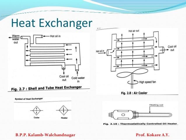 Heat Exchanger B.P.P. Kalamb-Walchandnagar Prof. Kokare A.Y.