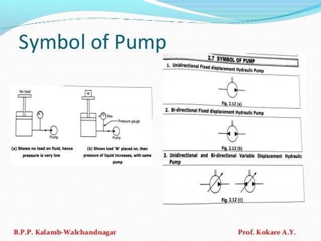 Symbol of Pump B.P.P. Kalamb-Walchandnagar Prof. Kokare A.Y.
