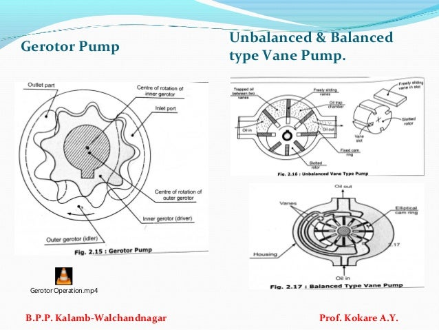 Gerotor Pump Unbalanced & Balanced type Vane Pump. B.P.P. Kalamb-Walchandnagar Prof. Kokare A.Y. Gerotor Operation.mp4