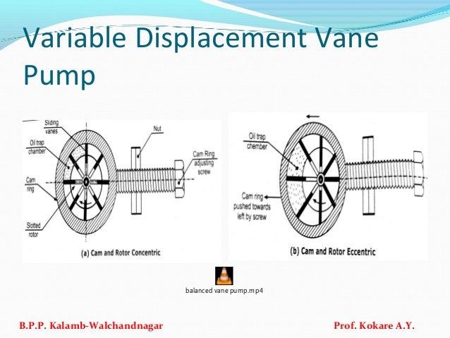 Variable Displacement Vane Pump B.P.P. Kalamb-Walchandnagar Prof. Kokare A.Y. balanced vane pump.mp4