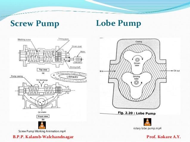 Screw Pump Lobe Pump B.P.P. Kalamb-Walchandnagar Prof. Kokare A.Y. Screw Pump Working Animation.mp4 rotary lobe pump.mp4