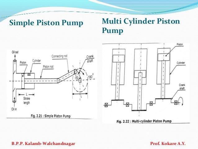 Simple Piston Pump Multi Cylinder Piston Pump B.P.P. Kalamb-Walchandnagar Prof. Kokare A.Y.