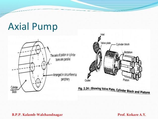 Axial Pump B.P.P. Kalamb-Walchandnagar Prof. Kokare A.Y.