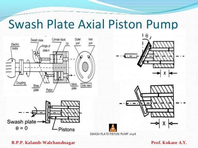 Swash Plate Axial Piston Pump B.P.P. Kalamb-Walchandnagar Prof. Kokare A.Y. SWASH PLATE PISTON PUMP .mp4