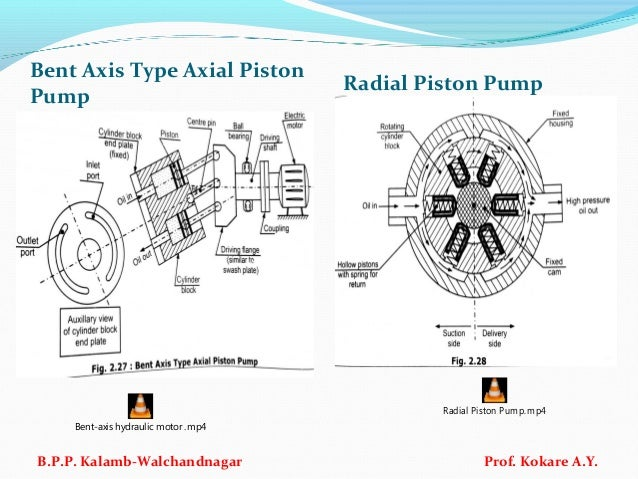 Ifp Ch No 1 Basics Of Oil Hydraulic Systems
