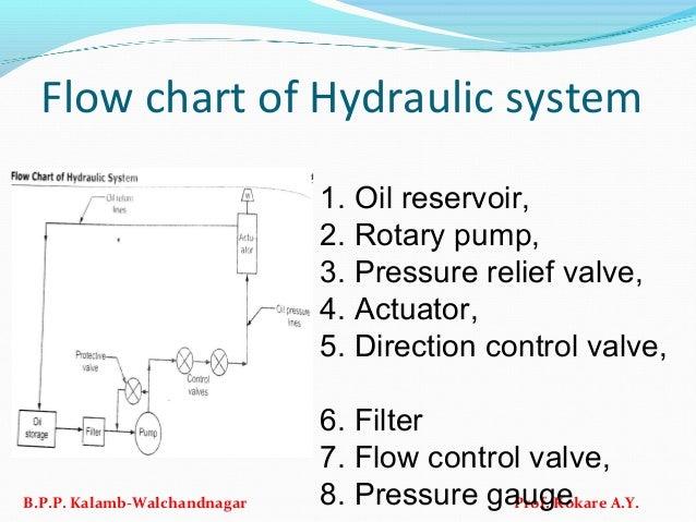 Flow chart of Hydraulic system B.P.P. Kalamb-Walchandnagar Prof. Kokare A.Y. 1. Oil reservoir, 2. Rotary pump, 3. Pressure...