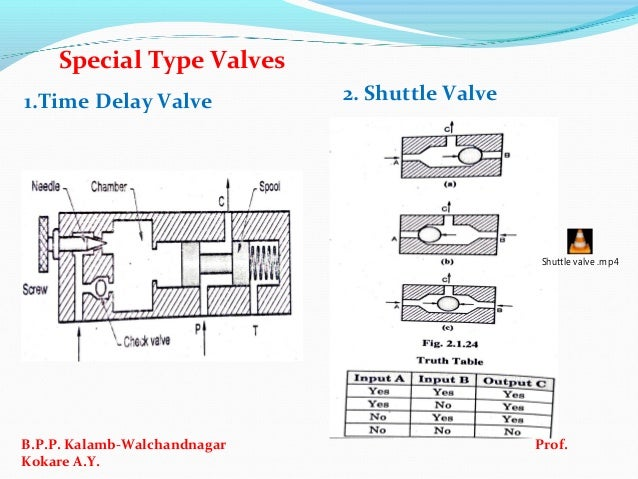 Ifp Ch No Intro To Amp Compon Of Pneumatic System on Hydraulic Spool Valve Diagram
