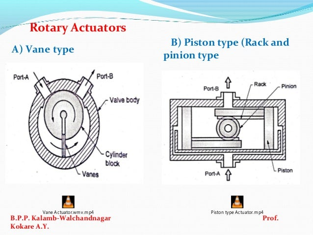 Ifp Ch No Intro To Amp Compon Of Pneumatic System on Slide Valve Diagrams