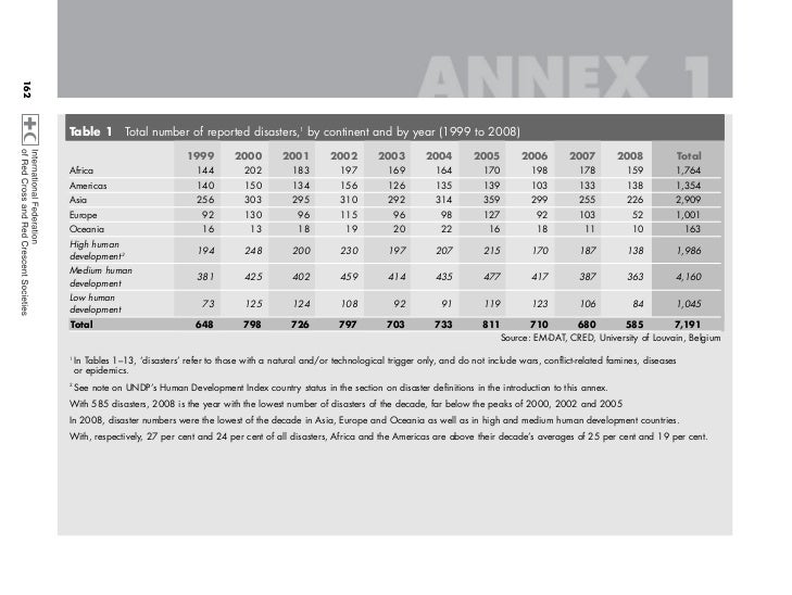 162           Table 1         Total number of reported disasters,1 by continent and by year (1999 to 2008)                ...