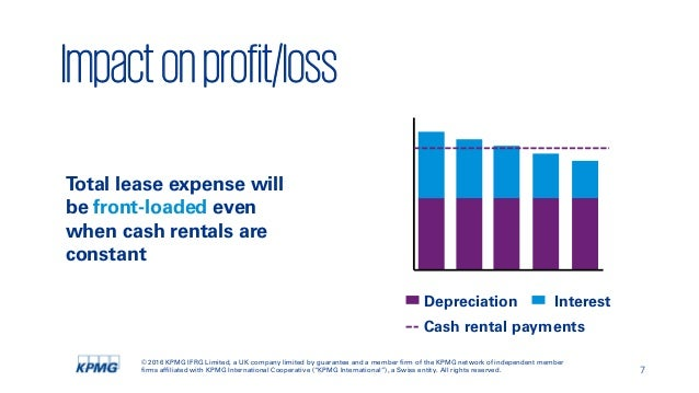 Depreciation Expense Asset Or Liability