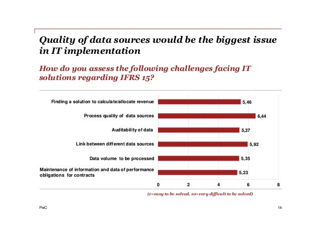 PwC Quality of data sources would be the biggest issue in IT implementation 14 How do you assess the following challenges ...