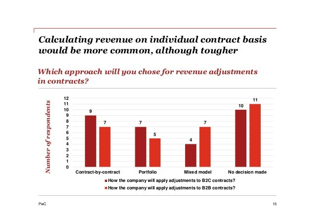 PwC Calculating revenue on individual contract basis would be more common, although tougher 15 Which approach will you cho...