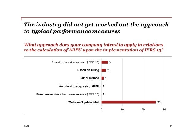 PwC The industry did not yet worked out the approach to typical performance measures 18 What approach does your company in...