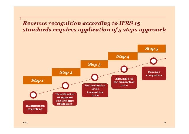 PwCPwC 21 Step 2 Step 3 Step 4 Step 5 Revenue recognition according to IFRS 15 standards requires application of 5 steps a...