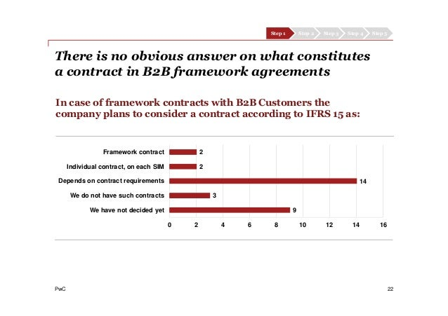 PwC 22 In case of framework contracts with B2B Customers the company plans to consider a contract according to IFRS 15 as:...