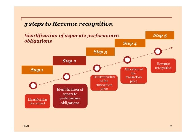 PwCPwC 23 Step 2 Step 1 Step 3 Step 4 Step 5 5 steps to Revenue recognition Identification of separate performance obligat...