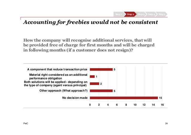 PwC 24 How the company will recognise additional services, that will be provided free of charge for first months and will ...