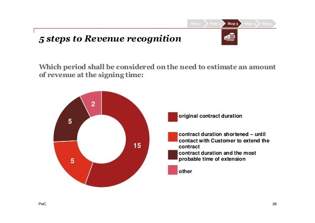 PwC 28 Which period shall be considered on the need to estimate an amount of revenue at the signing time: Step 2 Step 4 St...