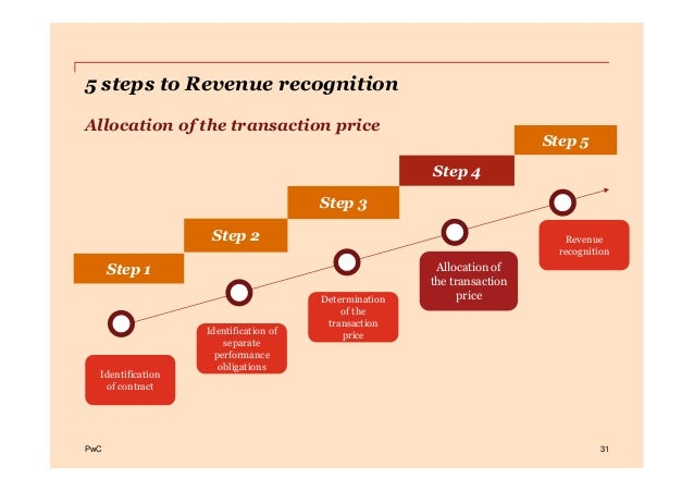 PwCPwC 31 Step 4 Step 1 Step 2 Step 3 Step 5 5 steps to Revenue recognition Allocation of the transaction price Allocation...