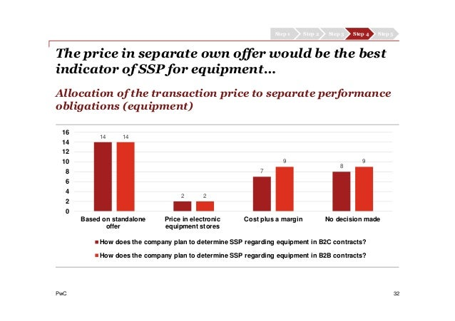 PwC Allocation of the transaction price to separate performance obligations (equipment) 32 Step 1 Step 2 Step 3 Step 4 Ste...