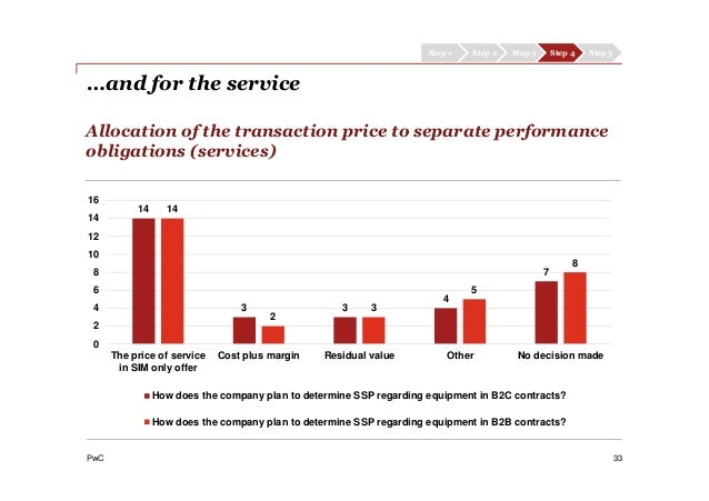 PwC Allocation of the transaction price to separate performance obligations (services) 33 Step 1 Step 2 Step 3 Step 4 Step...