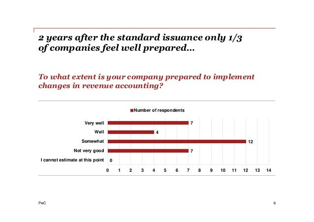 PwC 2 years after the standard issuance only 1/3 of companies feel well prepared… 6 To what extent is your company prepare...
