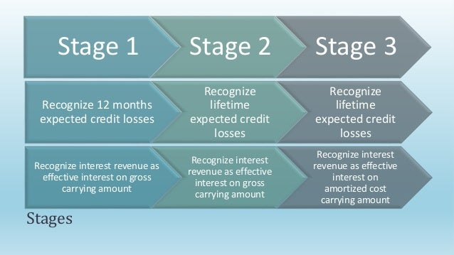 credit impairment under ifrs 9 for banks