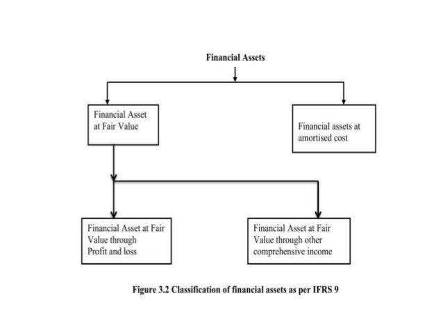 asset and financial accounting Balance sheet equation: this accounting formula represents the relationship between the assets, liabilities and owner's equity of a small business.