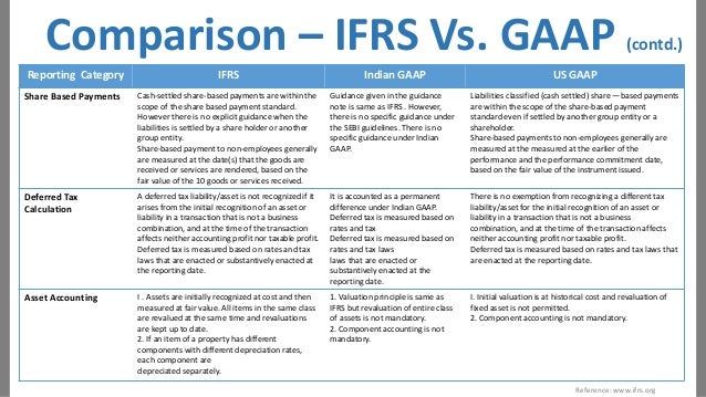 Prepare Balance Sheets And Profit  Loss AC In Ifrs Format