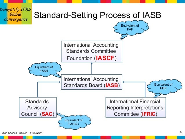 international financial reporting system ifrs convergence Journal of international accounting, auditing and taxation 13 (2004) 89–119  accounts based on international financial reporting standards (ifrs) beginning in 2005 this  accounting systems other barriers to convergence include underdeveloped national capital markets.