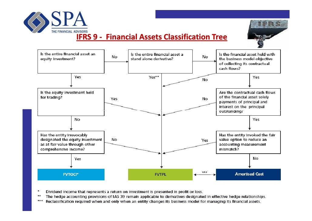Ifrs valuation of stock options