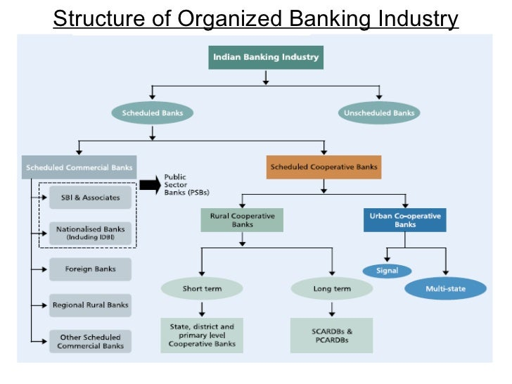 a comprehensive analysis of the organizational and market structure of barclays bank Performance analysis of grameen bank gb objectives of the study are to evaluate the performance of market a comprehensive analysis of the performance.