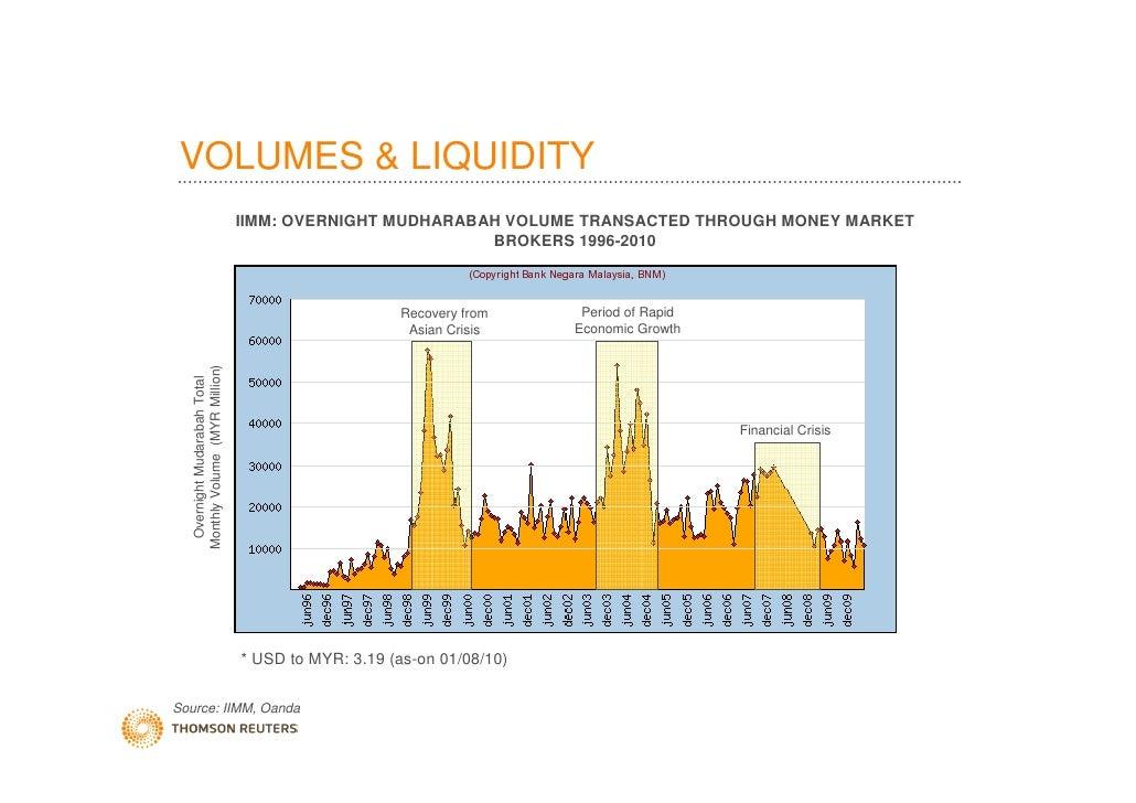 market liquidity The financial mathematics of market liquidity: from optimal execution to market making - crc press book.