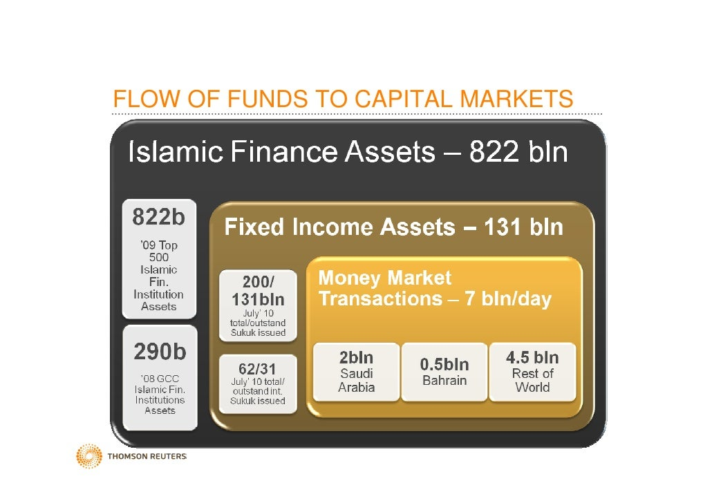 financial markets and market risk calculations The amount of risk capital allocated to market risk corresponds to var and   supplemented with stress testing, as our principal tool to measure market risk   funding from financial markets and deposits, the sale of investment securities and .