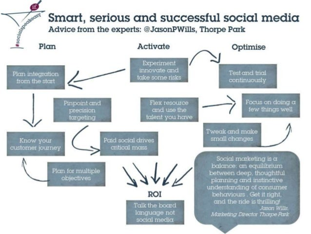 Smart, serious and successful social media: advice from Jason Wills of Thorpe Park